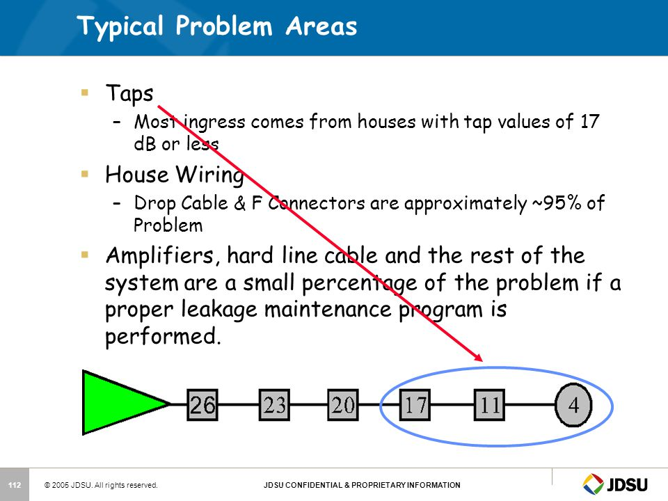 Typical Problem Areas Taps House Wiring