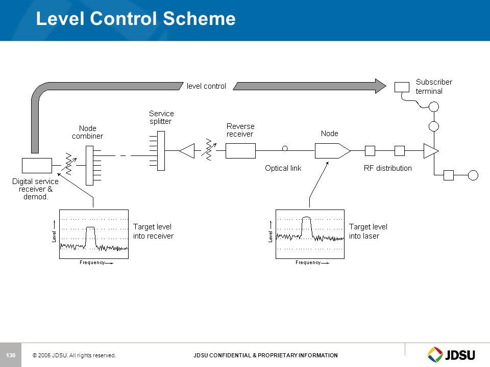 Level Control Scheme