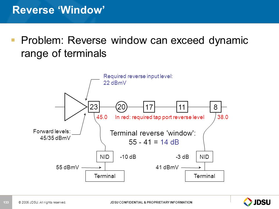 Problem: Reverse window can exceed dynamic range of terminals