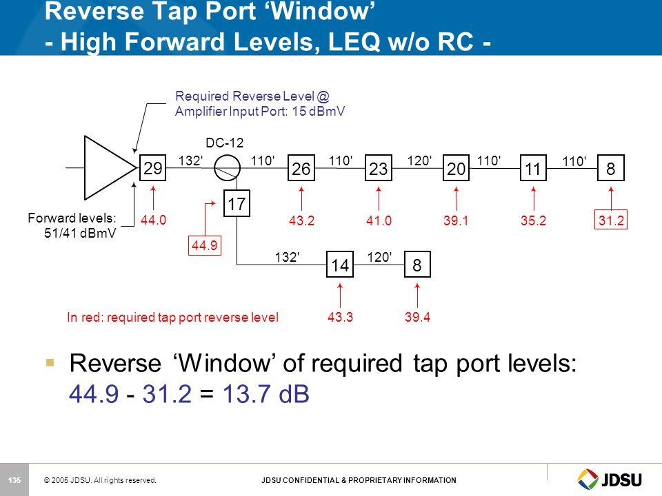 Reverse Tap Port 'Window' - High Forward Levels, LEQ w/o RC -