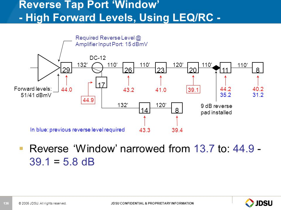 Reverse Tap Port 'Window' - High Forward Levels, Using LEQ/RC -