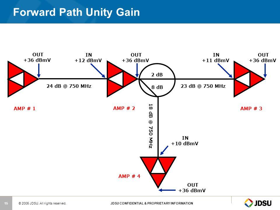Forward Path Unity Gain