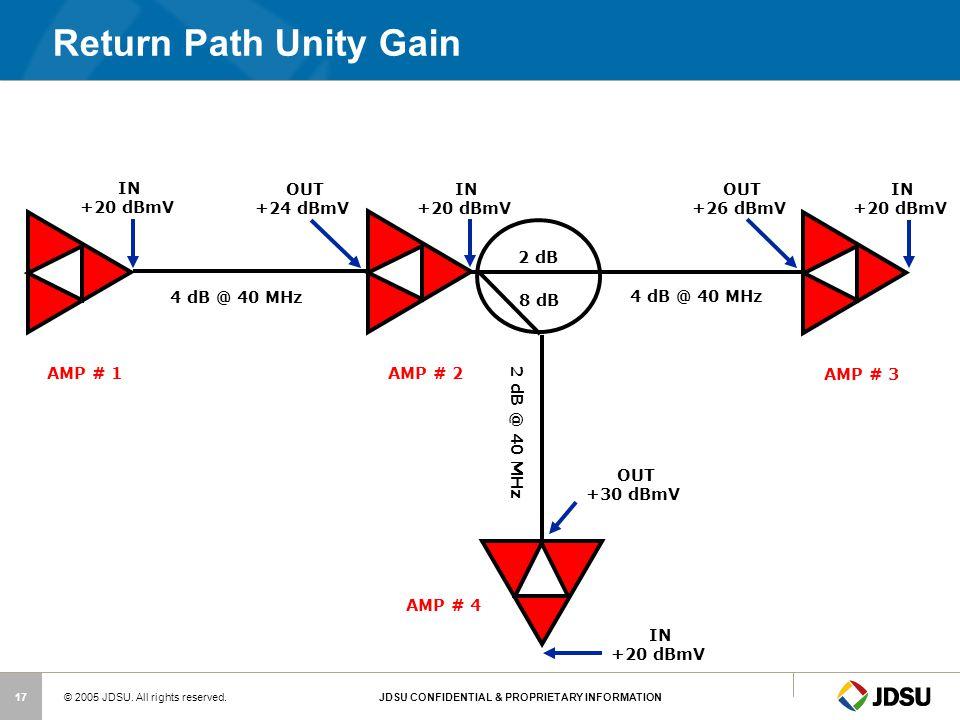 Return Path Unity Gain IN +20 dBmV OUT +24 dBmV IN +20 dBmV OUT