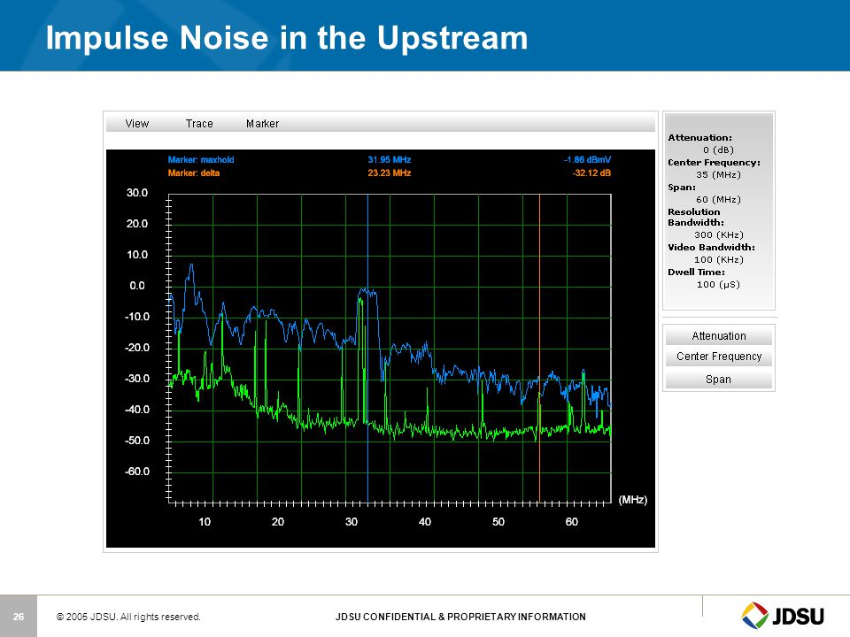 Impulse Noise in the Upstream