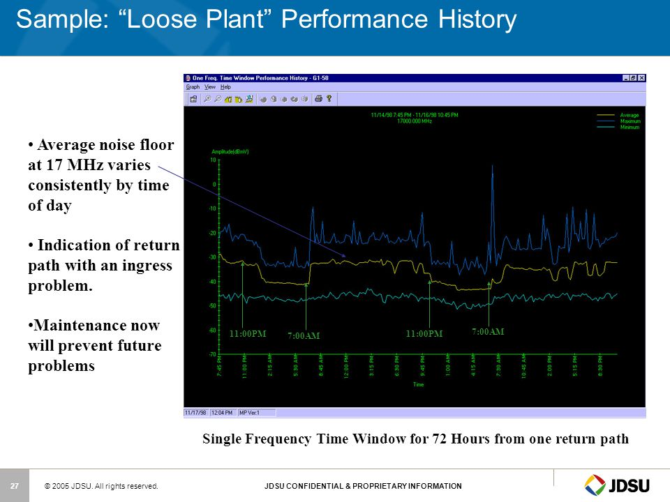 Sample: Loose Plant Performance History