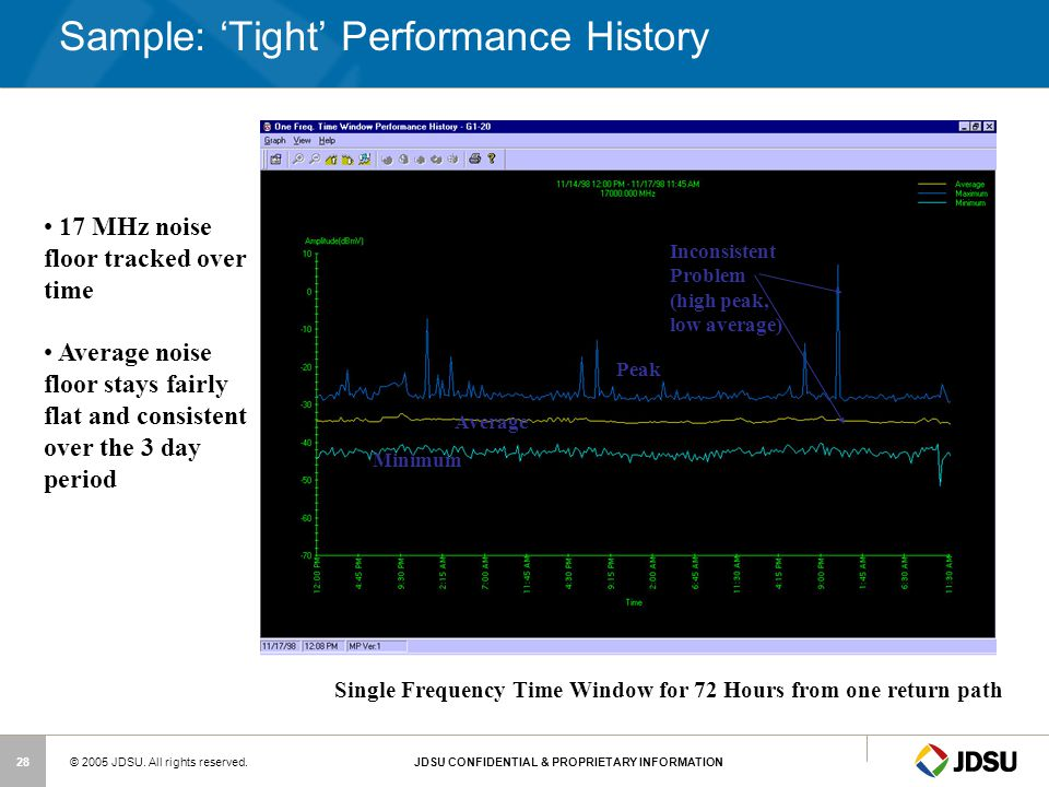 Sample: 'Tight' Performance History