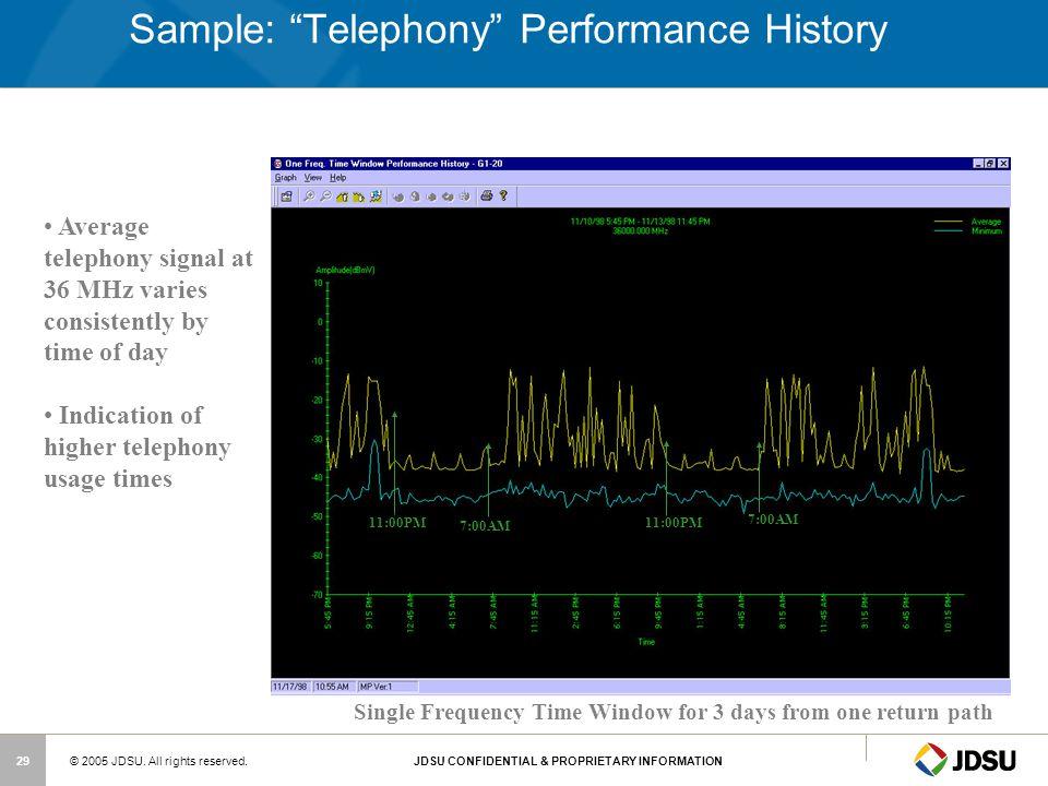 Sample: Telephony Performance History
