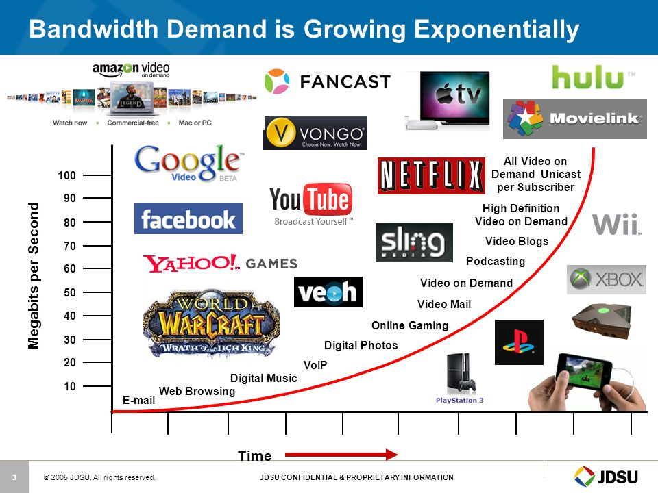 Bandwidth Demand is Growing Exponentially