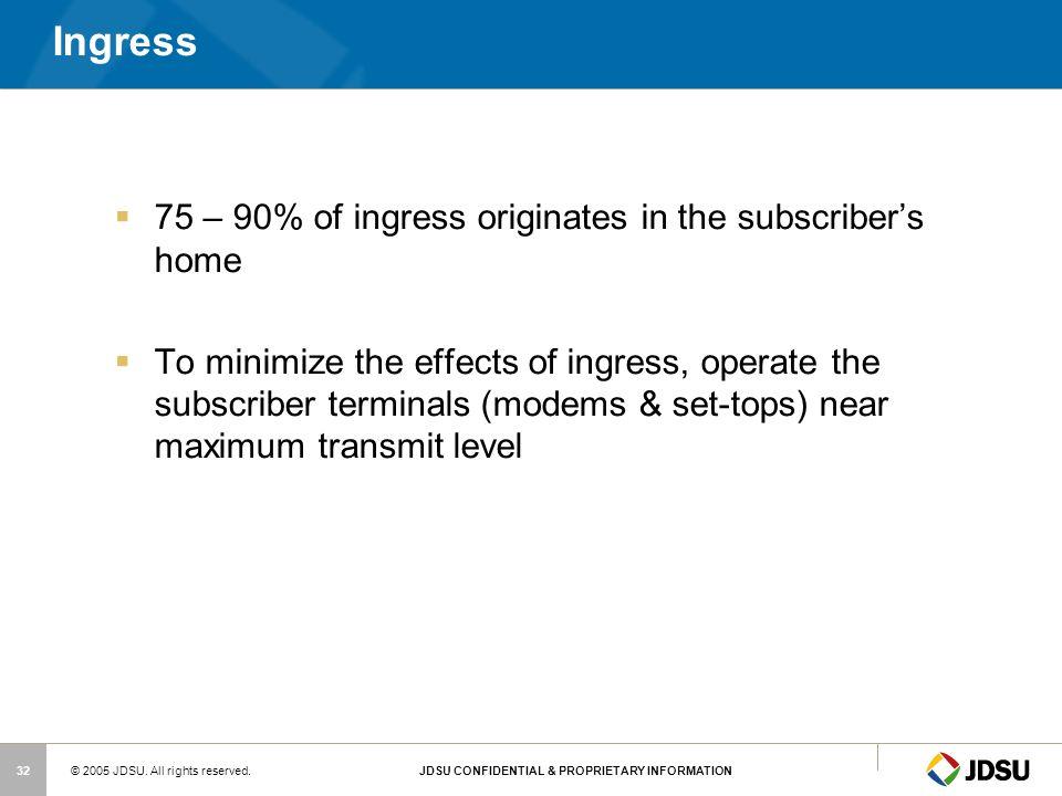 Ingress 75 – 90% of ingress originates in the subscriber's home