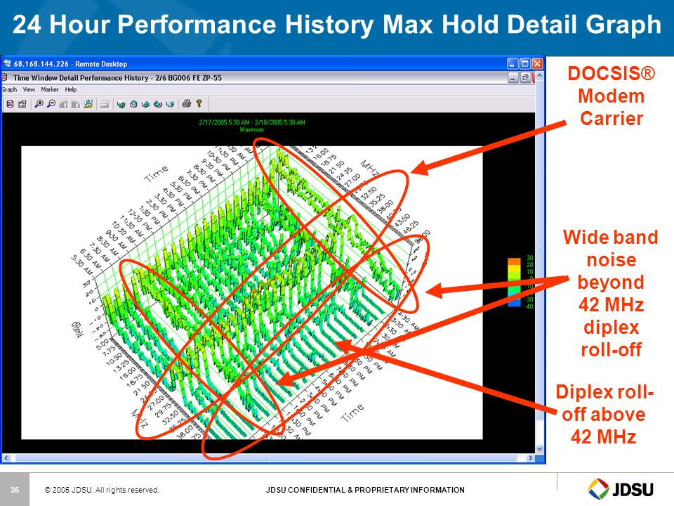 24 Hour Performance History Max Hold Detail Graph
