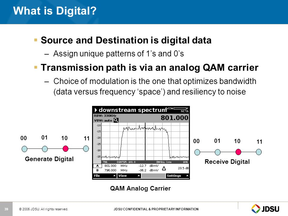 What is Digital Source and Destination is digital data