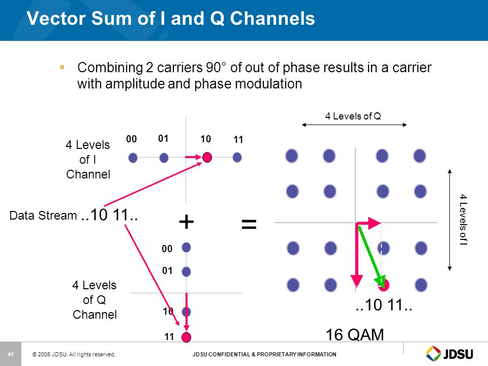 Vector Sum of I and Q Channels