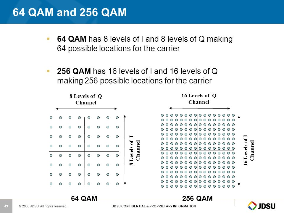 64 QAM and 256 QAM 64 QAM has 8 levels of I and 8 levels of Q making 64 possible locations for the carrier.