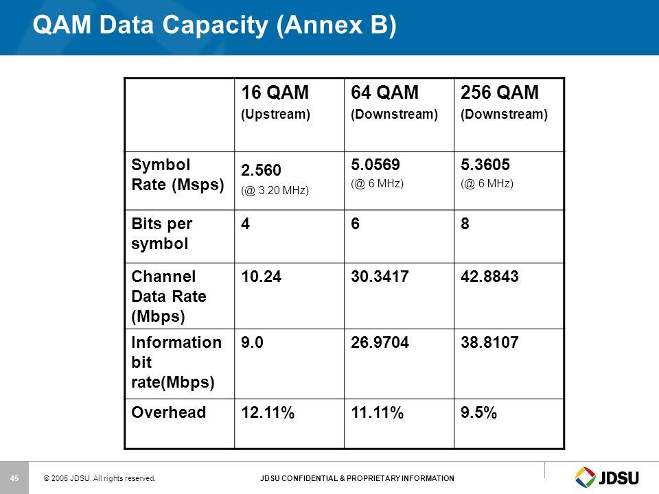 QAM Data Capacity (Annex B)