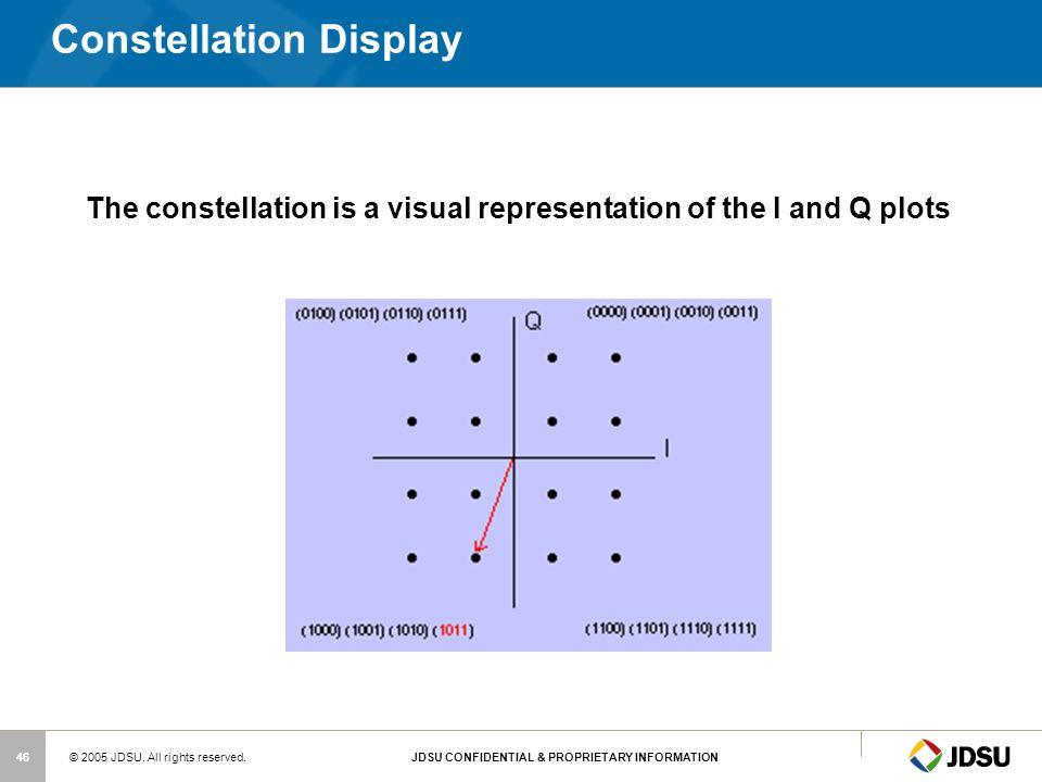 Constellation Display