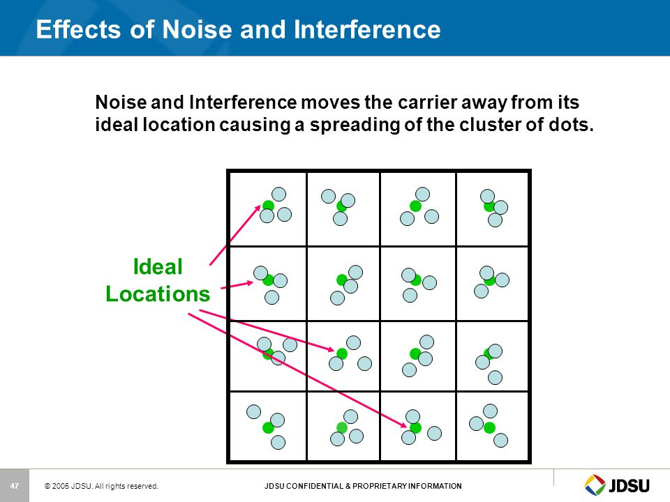 Effects of Noise and Interference
