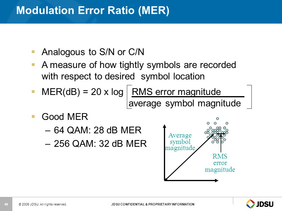 Modulation Error Ratio (MER)
