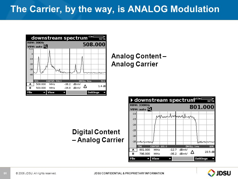 The Carrier, by the way, is ANALOG Modulation