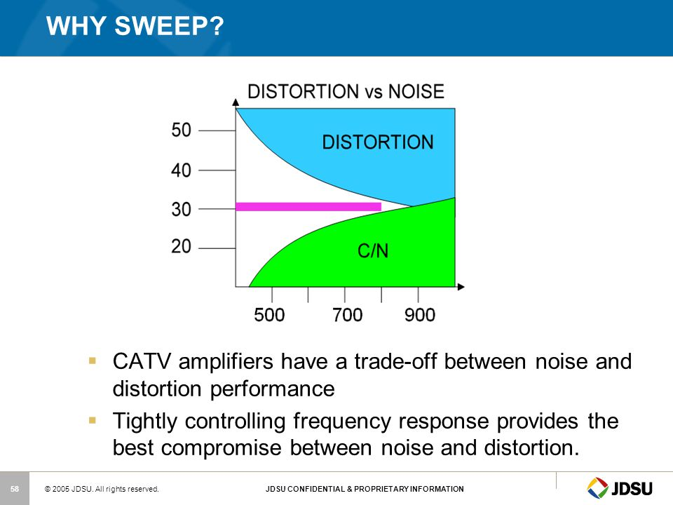 WHY SWEEP CATV amplifiers have a trade-off between noise and distortion performance.