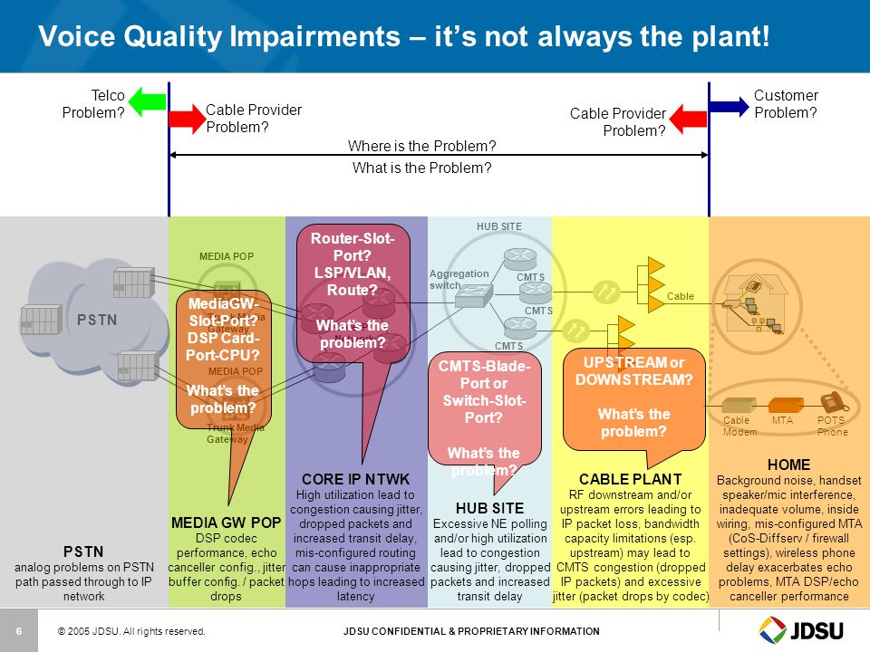 Voice Quality Impairments – it's not always the plant!