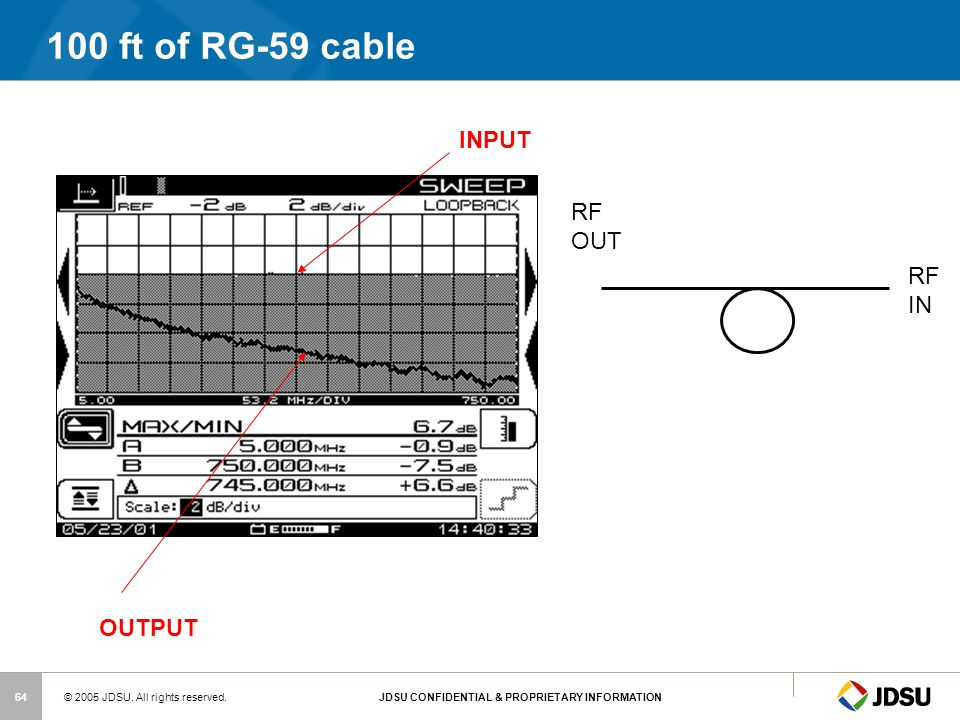 100 ft of RG-59 cable INPUT RF OUT RFIN OUTPUT