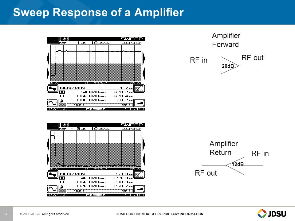Sweep Response of a Amplifier