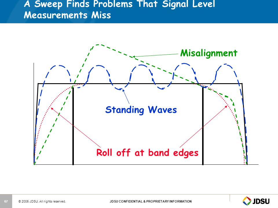 A Sweep Finds Problems That Signal Level Measurements Miss
