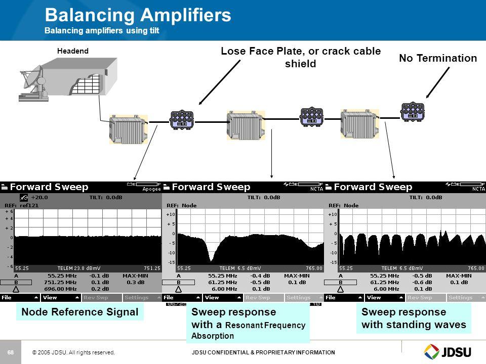Balancing Amplifiers Balancing amplifiers using tilt
