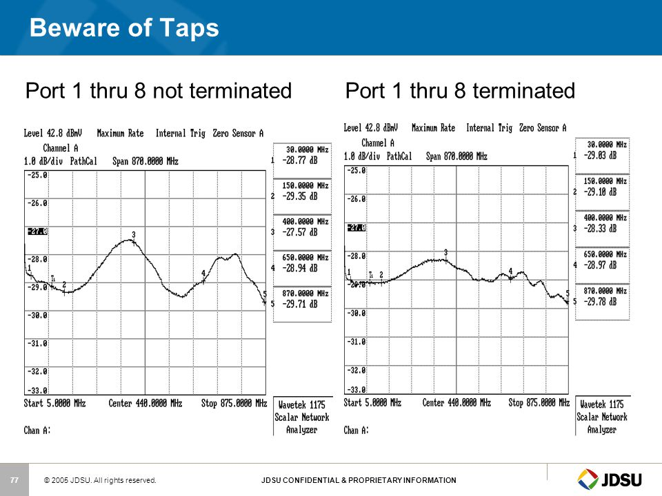 Beware of Taps Port 1 thru 8 not terminated Port 1 thru 8 terminated