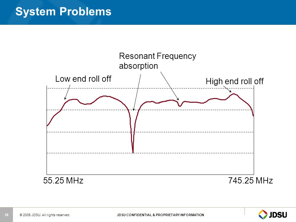 System Problems Resonant Frequency absorption Low end roll off