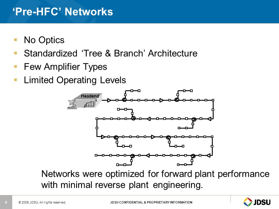 'Pre-HFC' Networks No Optics Standardized 'Tree & Branch' Architecture