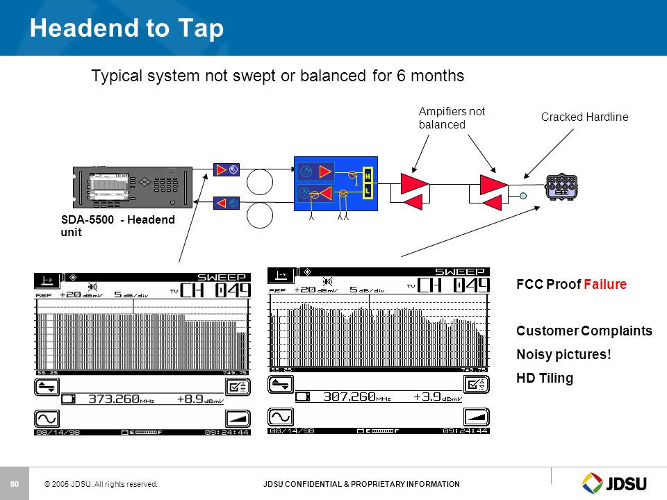 Headend to Tap Typical system not swept or balanced for 6 months