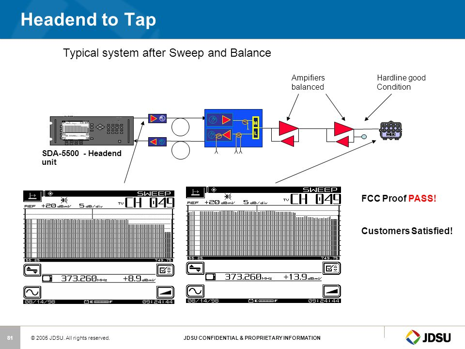 Headend to Tap Typical system after Sweep and Balance FCC Proof PASS!