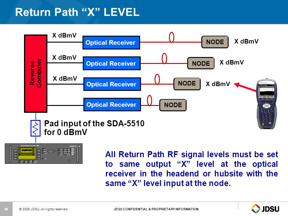 Return Path X LEVEL Pad input of the SDA-5510 for 0 dBmV