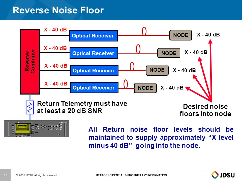 Desired noise floors into node