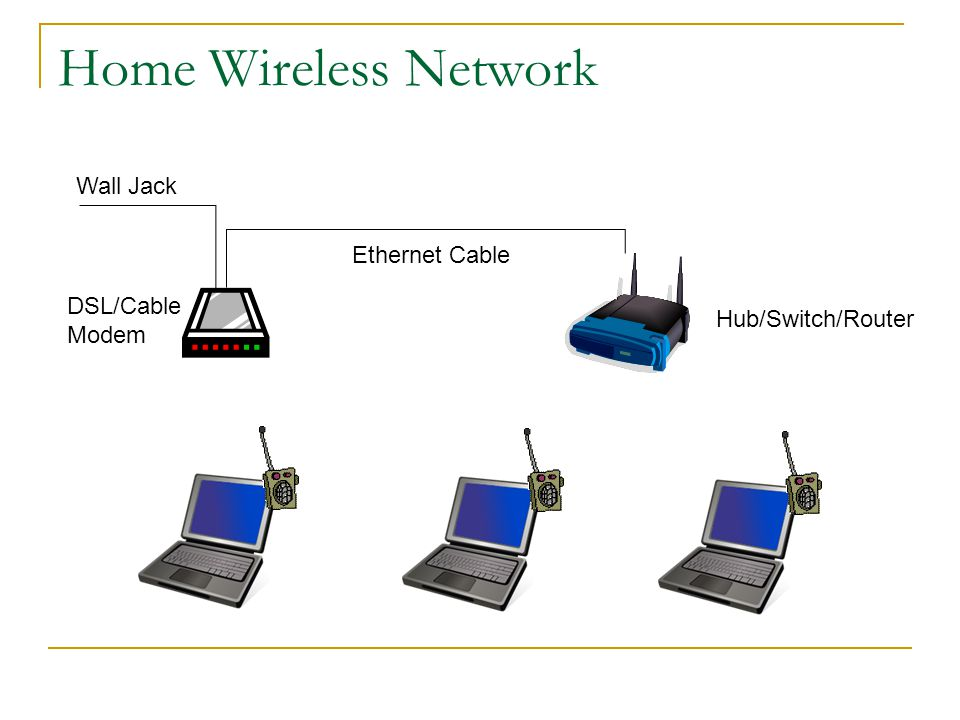 Home Wireless Network Wall Jack Ethernet Cable DSL/Cable Modem