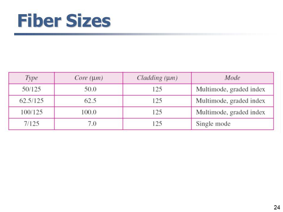 Fiber Sizes