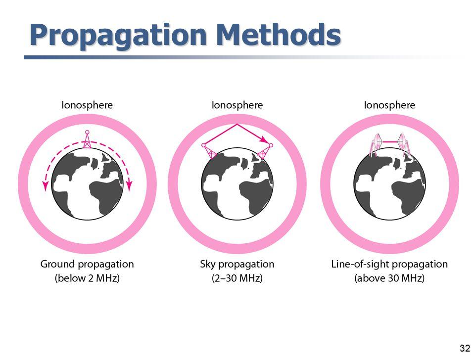 Propagation Methods