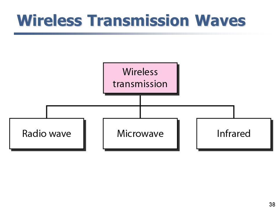 Wireless Transmission Waves
