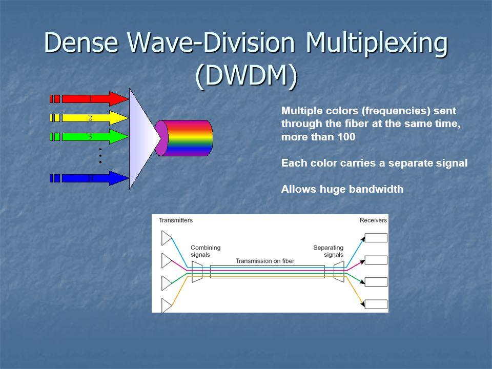 Dense Wave-Division Multiplexing (DWDM)