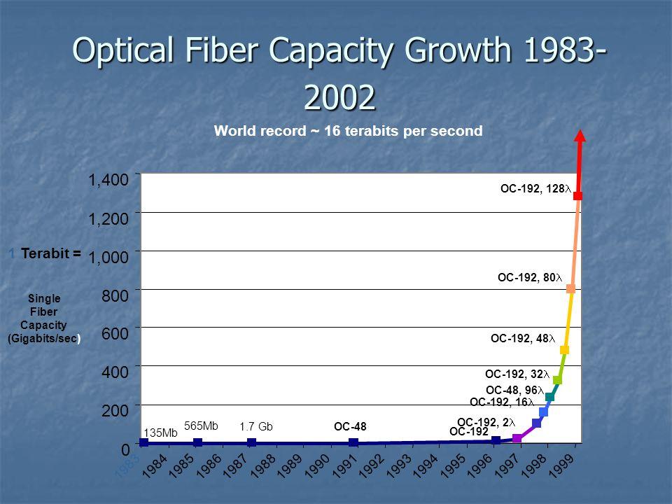 Optical Fiber Capacity Growth 1983-2002