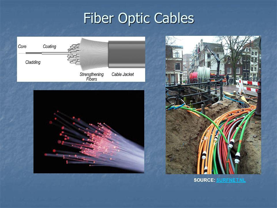 Fiber Optic Cables SOURCE: SURFNET.NL