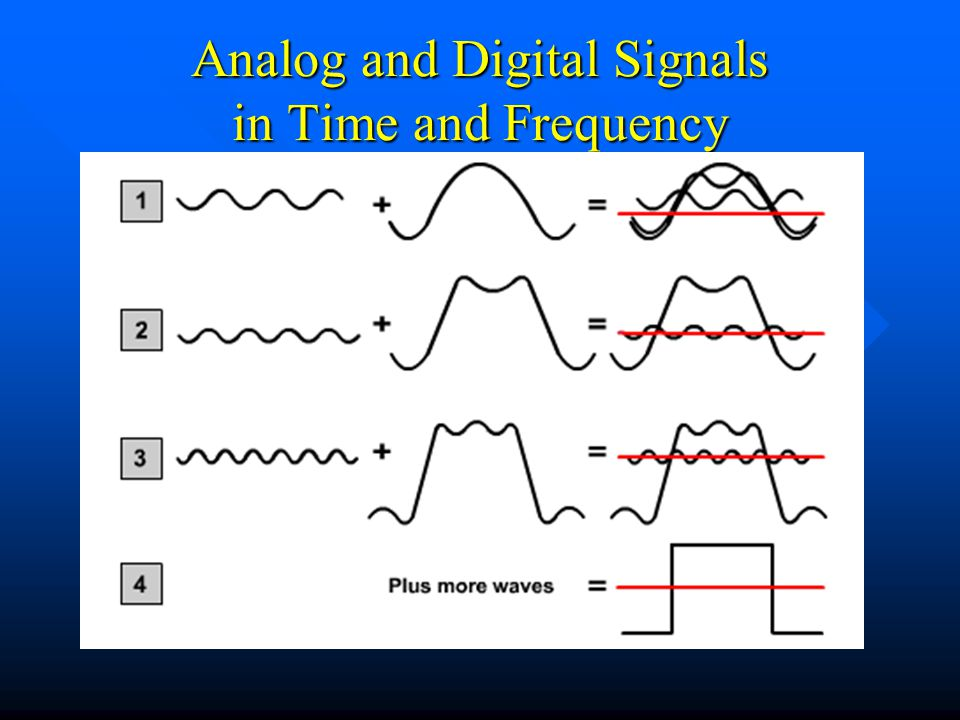 Analog and Digital Signals in Time and Frequency