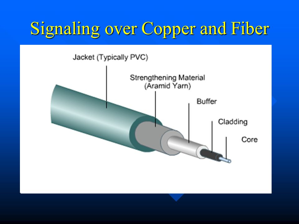 Signaling over Copper and Fiber