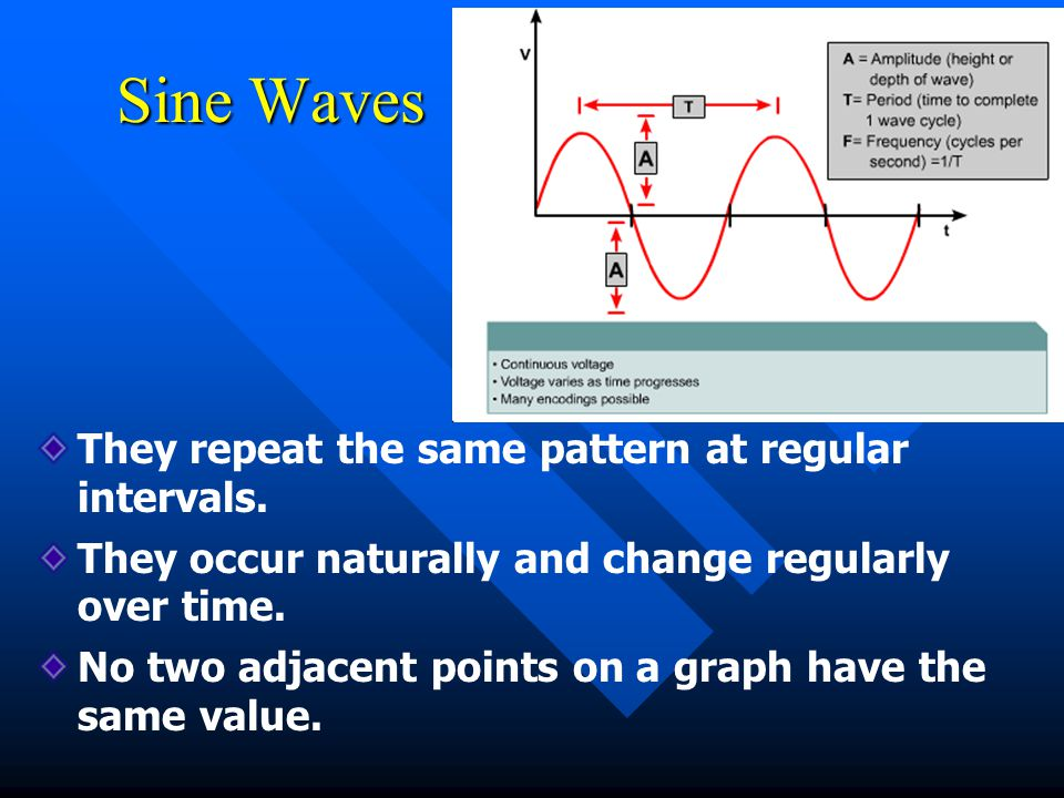 Sine Waves They repeat the same pattern at regular intervals.