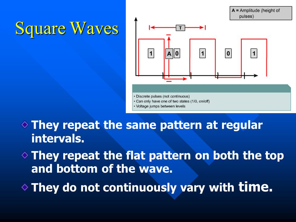 Square Waves They repeat the same pattern at regular intervals.