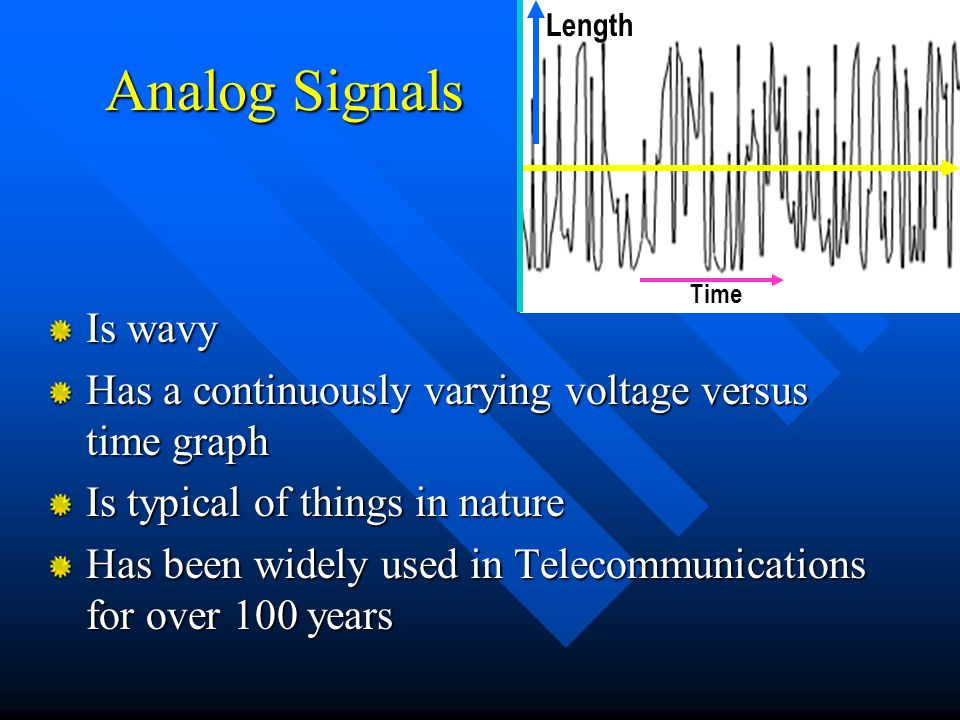 Time Length. Analog Signals. Is wavy. Has a continuously varying voltage versus time graph. Is typical of things in nature.
