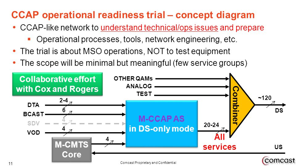CCAP operational readiness trial – concept diagram