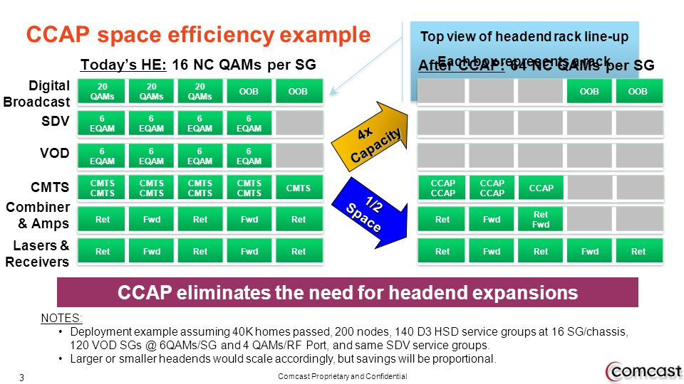 CCAP space efficiency example