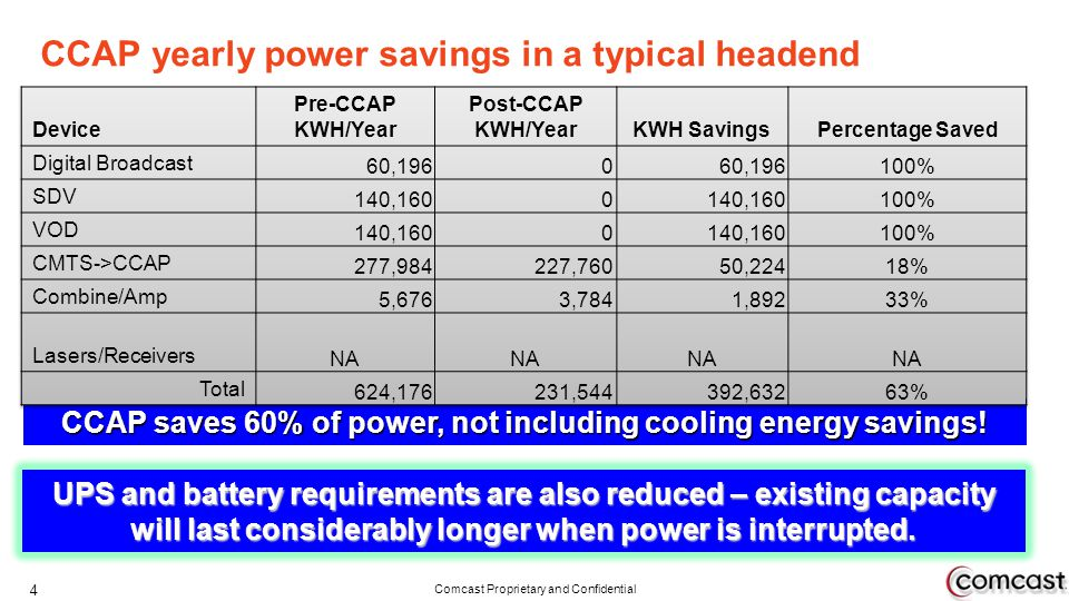CCAP yearly power savings in a typical headend